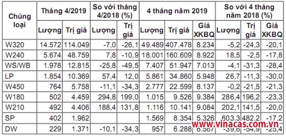 tt hat dieu thang 5 5 thang 2019  gia the gioi bien dong trong nuoc phuc hoi